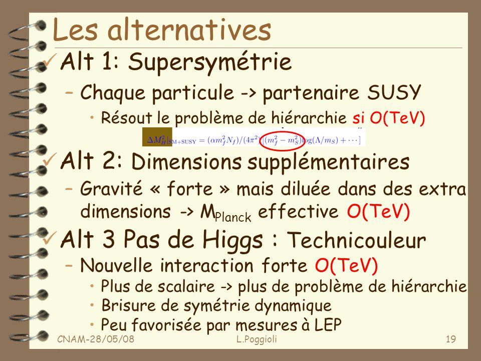 CNAM-28/05/08L.Poggioli19 Les alternatives ü Alt 1: Supersymétrie –Chaque particule -> partenaire SUSY Résout le problème de hiérarchie si O(TeV) ü Alt 2: Dimensions supplémentaires –Gravité « forte » mais diluée dans des extra dimensions -> M Planck effective O(TeV) ü Alt 3 Pas de Higgs : Technicouleur –Nouvelle interaction forte O(TeV) Plus de scalaire -> plus de problème de hiérarchie Brisure de symétrie dynamique Peu favorisée par mesures à LEP