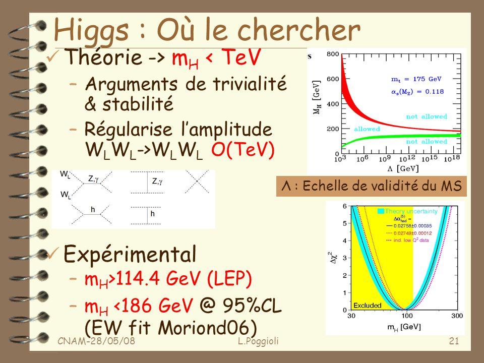 CNAM-28/05/08L.Poggioli21 Higgs : Où le chercher ü Théorie -> m H < TeV –Arguments de trivialité & stabilité –Régularise lamplitude W L W L ->W L W L O(TeV) ü Expérimental –m H >114.4 GeV (LEP) –m H <186 GeV @ 95%CL (EW fit Moriond06) Λ : Echelle de validité du MS