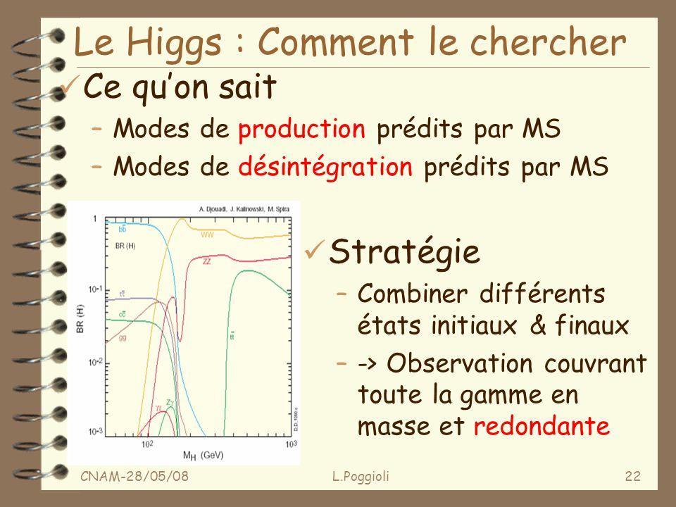 CNAM-28/05/08L.Poggioli22 Le Higgs : Comment le chercher ü Ce quon sait –Modes de production prédits par MS –Modes de désintégration prédits par MS ü Stratégie –Combiner différents états initiaux & finaux –-> Observation couvrant toute la gamme en masse et redondante