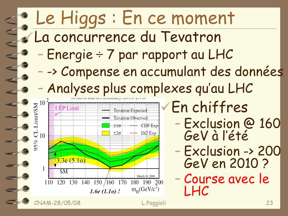 CNAM-28/05/08L.Poggioli23 Le Higgs : En ce moment ü La concurrence du Tevatron –Energie ÷ 7 par rapport au LHC –-> Compense en accumulant des données –Analyses plus complexes quau LHC ü En chiffres –Exclusion @ 160 GeV à lété –Exclusion -> 200 GeV en 2010 .