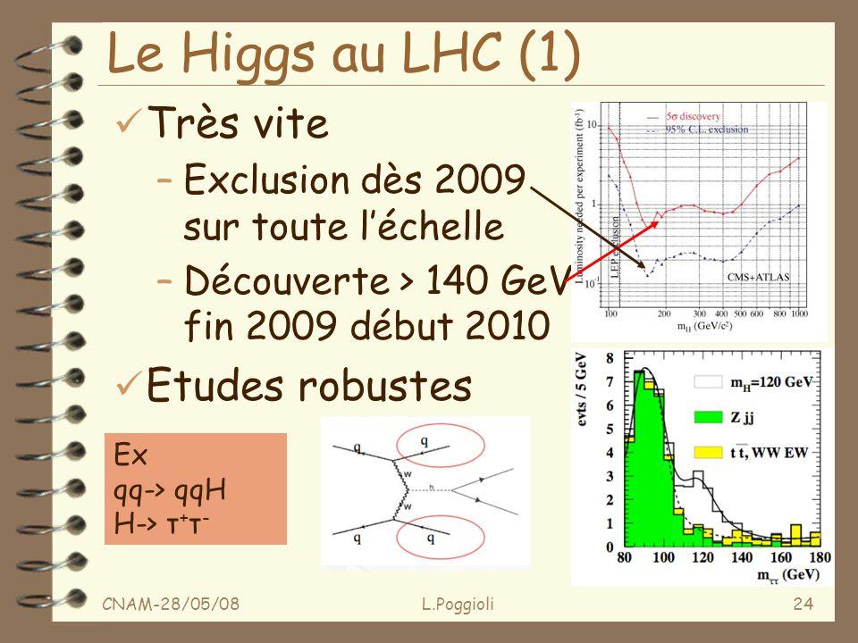 CNAM-28/05/08L.Poggioli24 Le Higgs au LHC (1) ü Très vite –Exclusion dès 2009 sur toute léchelle –Découverte > 140 GeV fin 2009 début 2010 ü Etudes robustes Ex qq-> qqH H-> τ + τ -