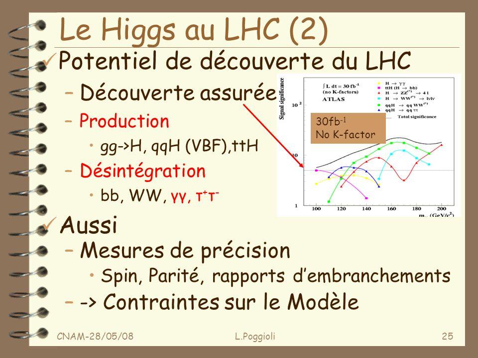 CNAM-28/05/08L.Poggioli25 ü Potentiel de découverte du LHC –Découverte assurée –Production gg->H, qqH (VBF),ttH –Désintégration bb, WW, γγ, τ + τ - ü Aussi –Mesures de précision Spin, Parité, rapports dembranchements –-> Contraintes sur le Modèle Le Higgs au LHC (2) 30fb -1 No K-factor