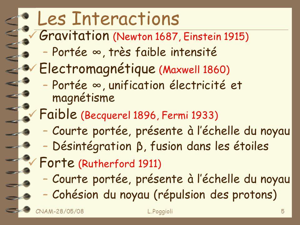 CNAM-28/05/08L.Poggioli5 Les Interactions ü Gravitation (Newton 1687, Einstein 1915) –Portée, très faible intensité ü Electromagnétique (Maxwell 1860) –Portée, unification électricité et magnétisme ü Faible (Becquerel 1896, Fermi 1933) –Courte portée, présente à léchelle du noyau –Désintégration β, fusion dans les étoiles ü Forte (Rutherford 1911) –Courte portée, présente à léchelle du noyau –Cohésion du noyau (répulsion des protons)
