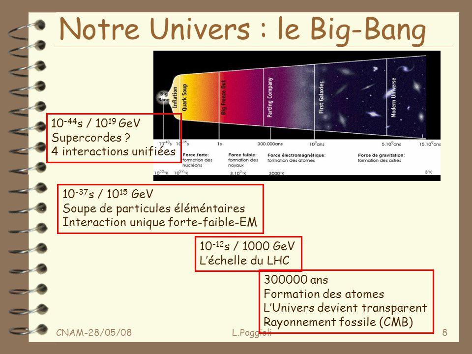 CNAM-28/05/08L.Poggioli8 Notre Univers : le Big-Bang 10 -12 s / 1000 GeV Léchelle du LHC 10 -44 s / 10 19 GeV Supercordes .