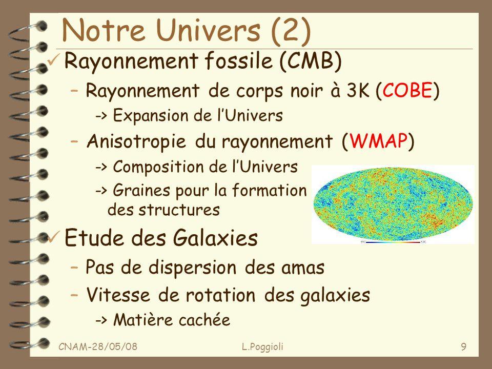 CNAM-28/05/08L.Poggioli9 Notre Univers (2) ü Rayonnement fossile (CMB) –Rayonnement de corps noir à 3K (COBE) -> Expansion de lUnivers –Anisotropie du rayonnement (WMAP) -> Composition de lUnivers -> Graines pour la formation des structures ü Etude des Galaxies –Pas de dispersion des amas –Vitesse de rotation des galaxies -> Matière cachée