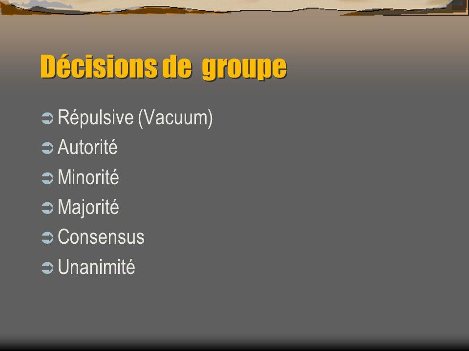 Décisions de groupe Répulsive (Vacuum) Autorité Minorité Majorité Consensus Unanimité
