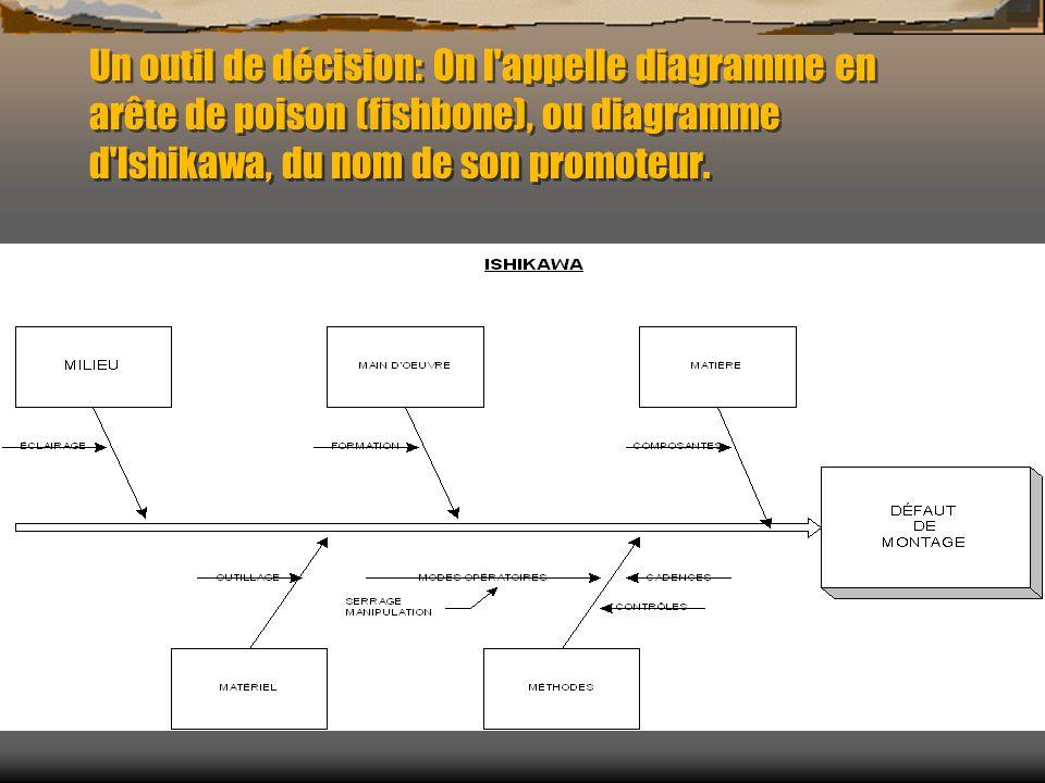 Un outil de décision: On l'appelle diagramme en arête de poison (fishbone), ou diagramme d'lshikawa, du nom de son promoteur.