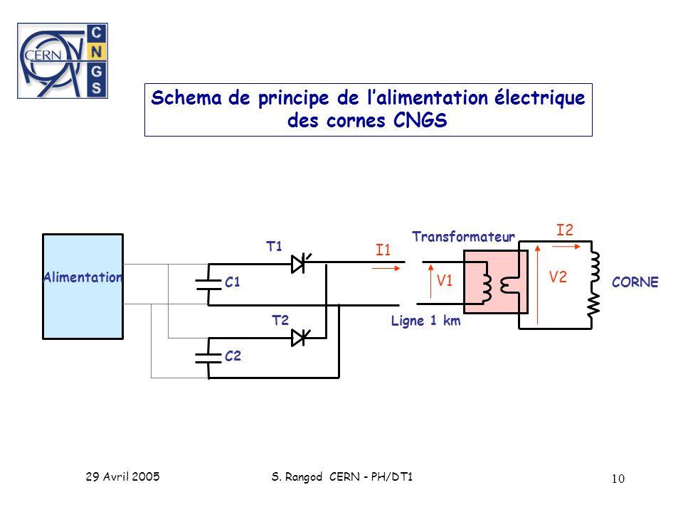 29 Avril 2005S. Rangod CERN - PH/DT1 10 Schema de principe de lalimentation électrique des cornes CNGS CORNE Transformateur Ligne 1 km T1 T2 C1 C2 Ali