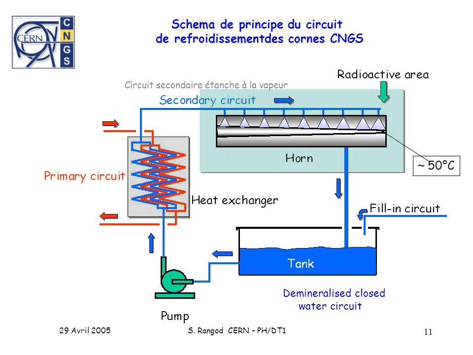 29 Avril 2005S. Rangod CERN - PH/DT1 11 Schema de principe du circuit de refroidissementdes cornes CNGS Circuit secondaire étanche à la vapeur Deminer