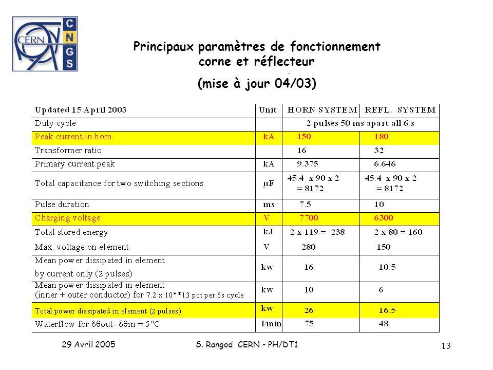 29 Avril 2005S. Rangod CERN - PH/DT1 13 Principaux paramètres de fonctionnement corne et réflecteur (mise à jour 04/03)