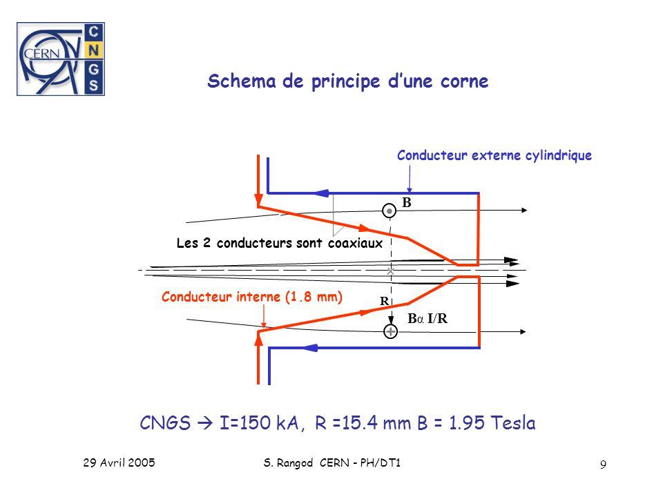 29 Avril 2005S. Rangod CERN - PH/DT1 9 B α I/R R B Les 2 conducteurs sont coaxiaux Conducteur externe cylindrique Conducteur interne (1.8 mm) +. x Sch