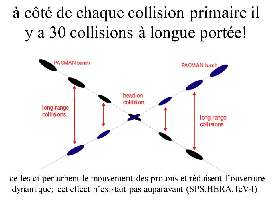 les collisions à longue portée causent une forte diffusion et une perte des protons leffet du fil ressemble aux collisions à longue portée; le fil nous permet de vérifier les simulations et après détudier la compensation avec un deuxième fil comme il est proposé pour le LHC LHC beam SPS wire 1 mm/s