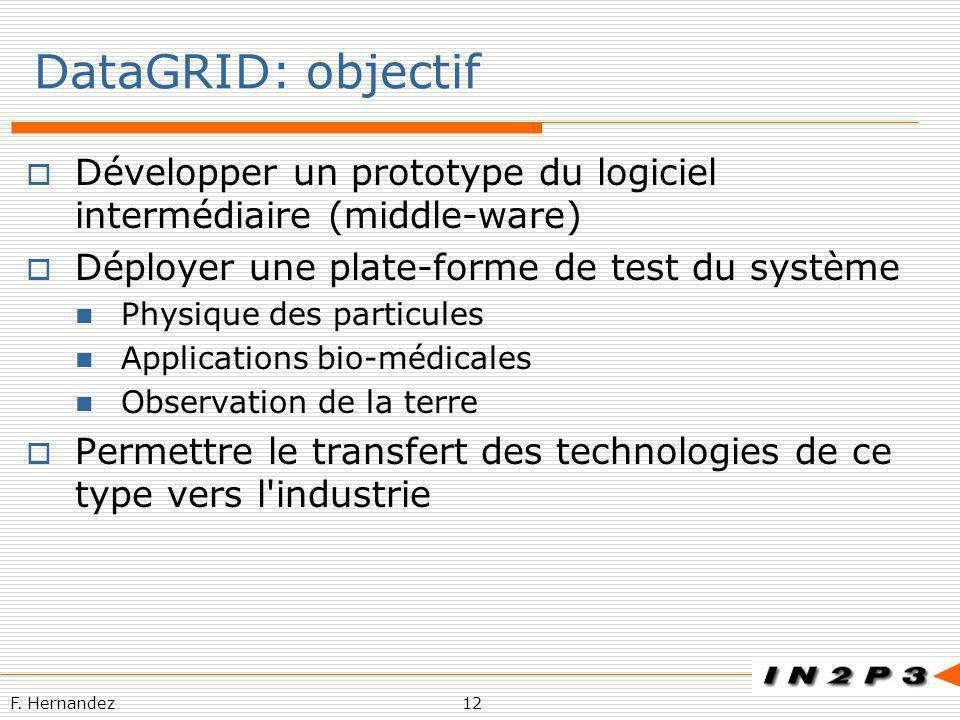 F. Hernandez12 DataGRID: objectif Développer un prototype du logiciel intermédiaire (middle-ware) Déployer une plate-forme de test du système Physique