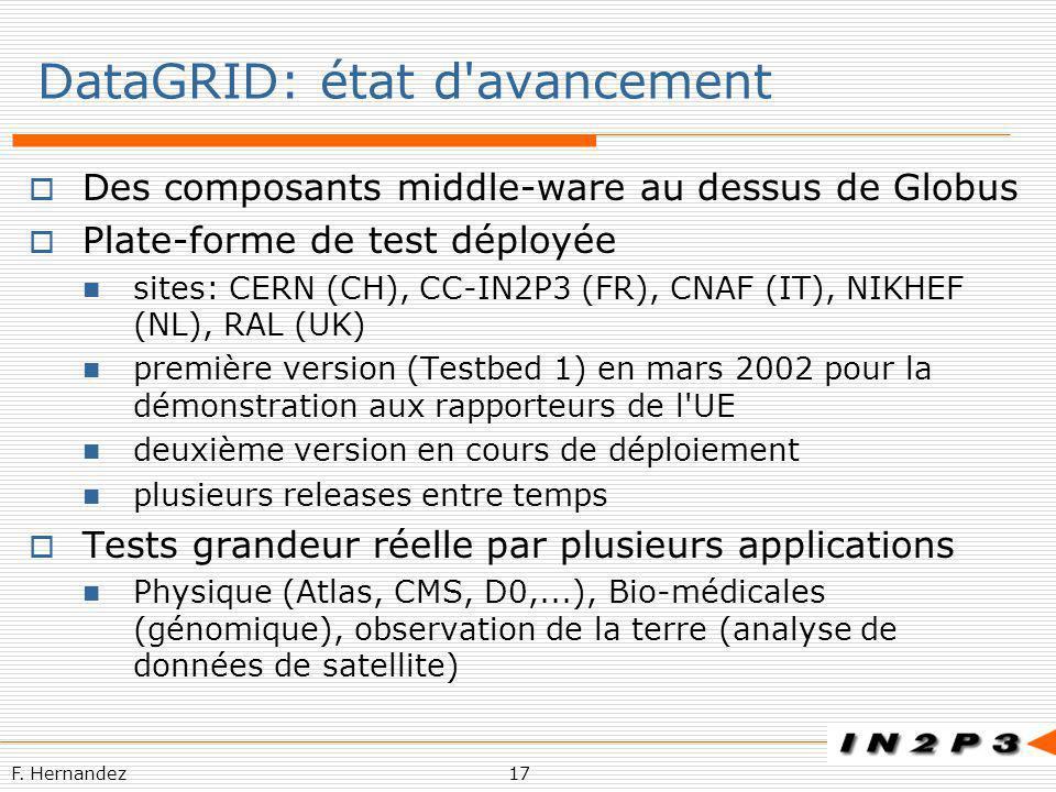 F. Hernandez17 DataGRID: état d'avancement Des composants middle-ware au dessus de Globus Plate-forme de test déployée sites: CERN (CH), CC-IN2P3 (FR)