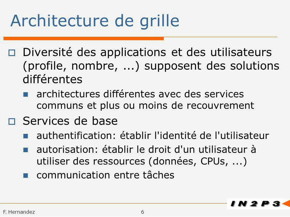 F. Hernandez6 Architecture de grille Diversité des applications et des utilisateurs (profile, nombre,...) supposent des solutions différentes architec