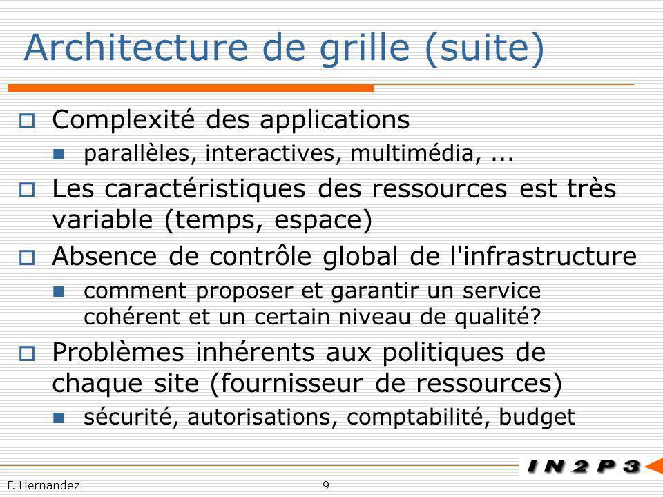 F. Hernandez9 Architecture de grille (suite) Complexité des applications parallèles, interactives, multimédia,... Les caractéristiques des ressources