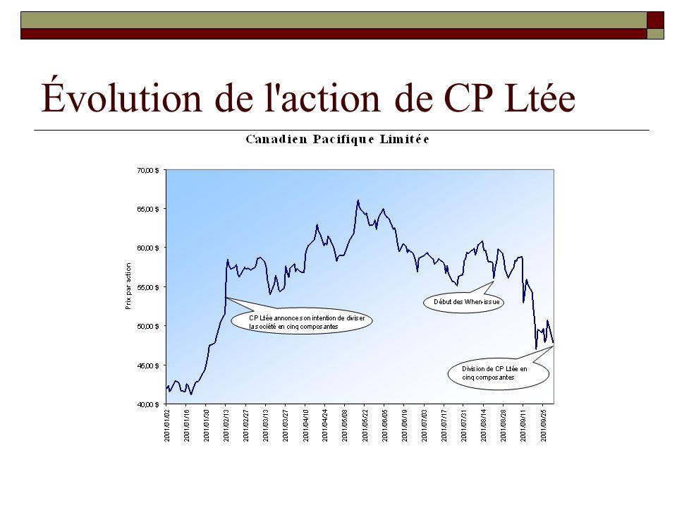 Évolution de l'action de CP Ltée