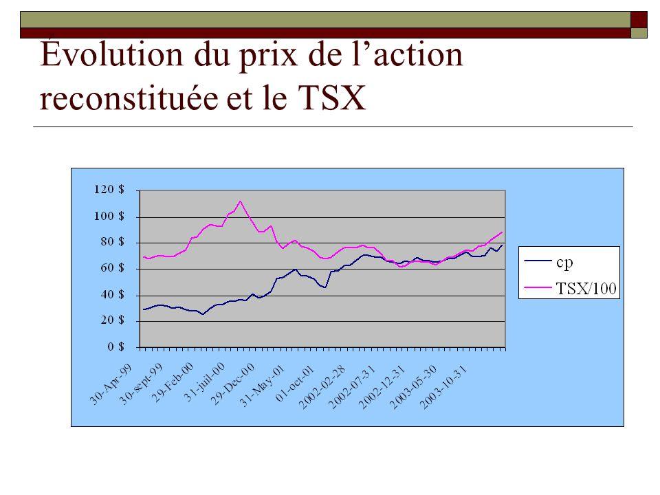 Évolution du prix de laction reconstituée et le TSX