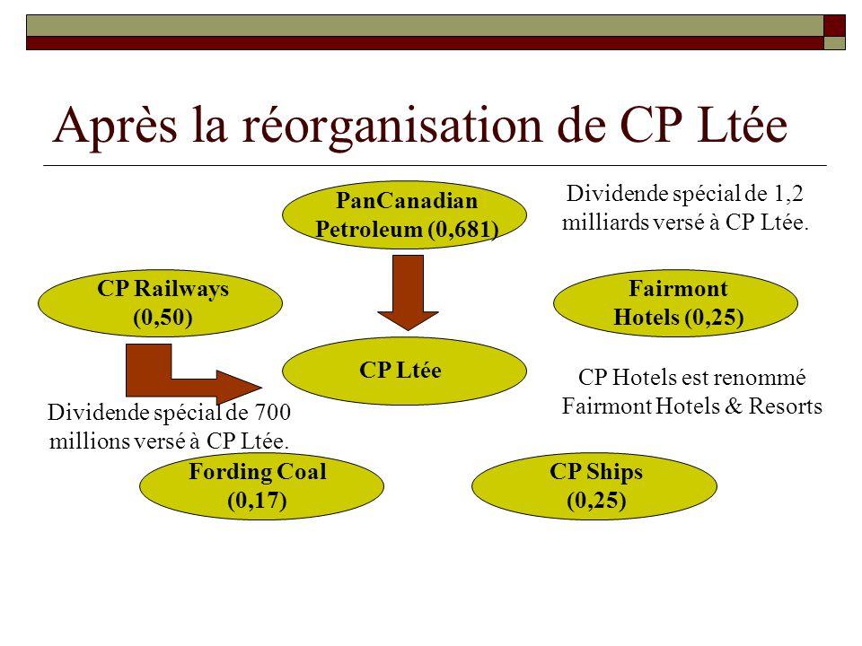 L heure de la division… Pour chaque action de CP Ltée, les actionnaires ont reçu les fractions suivantes : PanCanadian Petroleum (0,681) Fairmont Hotels (0,25) Fording Coal (0,17) CP Ships (0,25) CP Railways (0,50) Seul Fairmont subsiste à CP Ltée