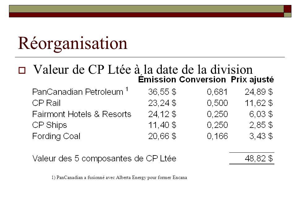 Réorganisation Valeur de CP Ltée à la date de la division 1) PanCanadian a fusionné avec Alberta Energy pour former Encana