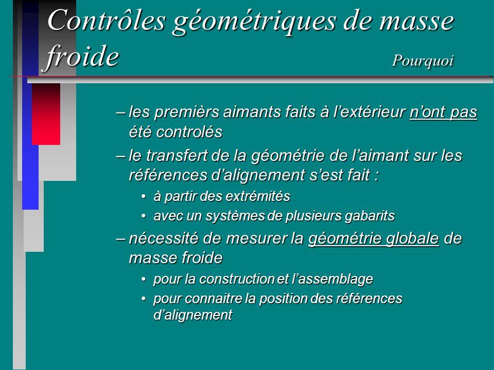 Contrôles géométriques de masse froide Pourquoi –les premièrs aimants faits à lextérieur nont pas été controlés –le transfert de la géométrie de laima