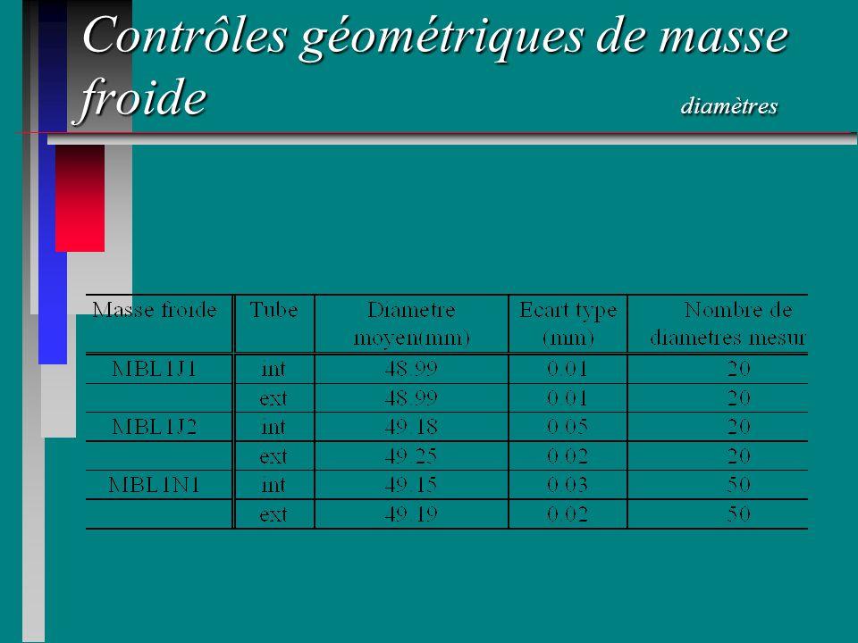 Contrôles géométriques de masse froide diamètres