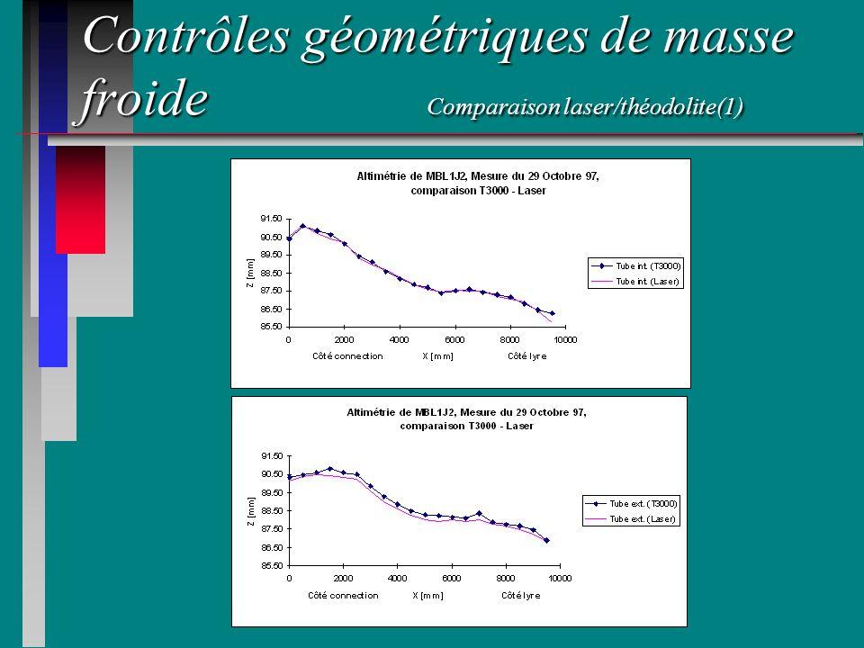 Contrôles géométriques de masse froide Comparaison laser/théodolite(1)