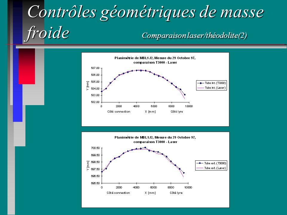 Contrôles géométriques de masse froide Comparaison laser/théodolite(2)