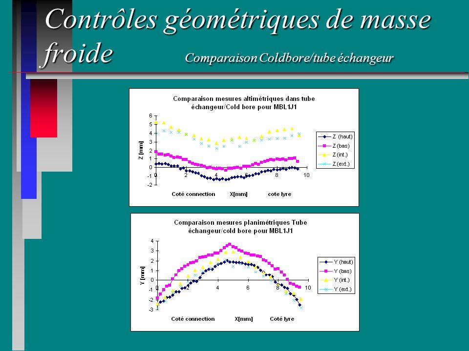 Contrôles géométriques de masse froide Comparaison Coldbore/tube échangeur
