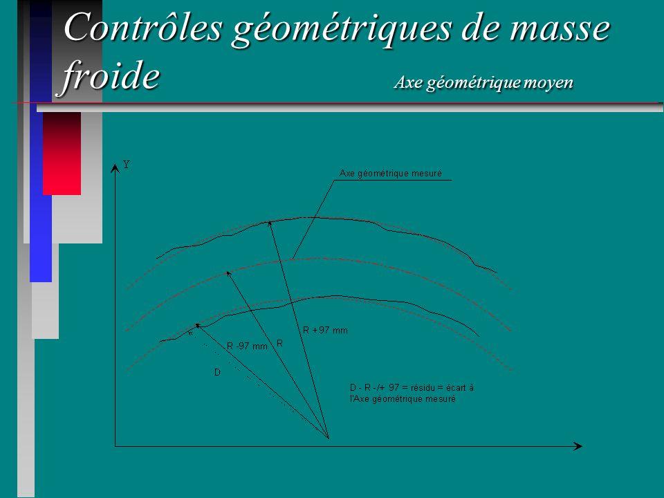 Contrôles géométriques de masse froide Axe géométrique moyen