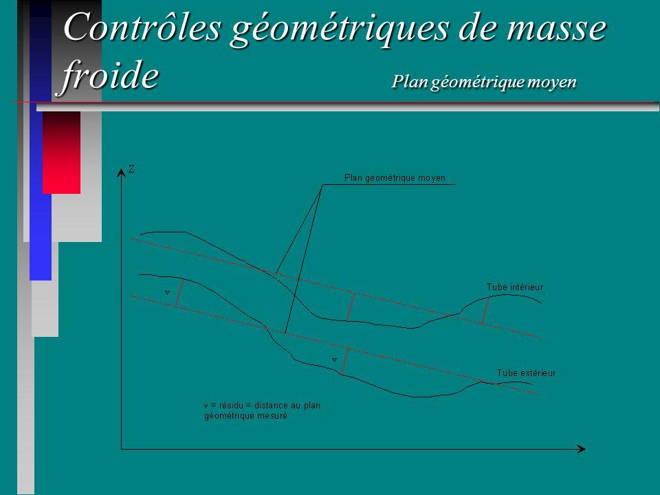 Contrôles géométriques de masse froide Plan géométrique moyen