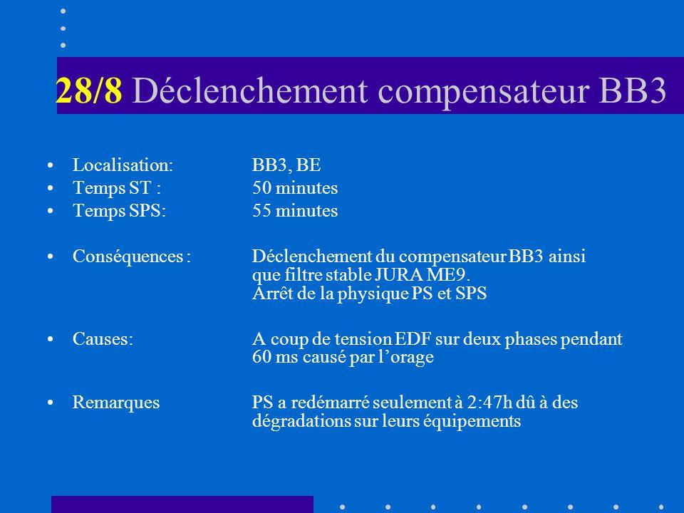 28/8 Déclenchement compensateur BB3 Localisation: BB3, BE Temps ST :50 minutes Temps SPS:55 minutes Conséquences :Déclenchement du compensateur BB3 ai