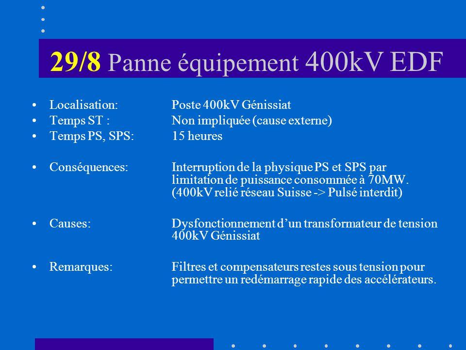 29/8 Panne équipement 400kV EDF Localisation: Poste 400kV Génissiat Temps ST :Non impliquée (cause externe) Temps PS, SPS:15 heures Conséquences:Inter