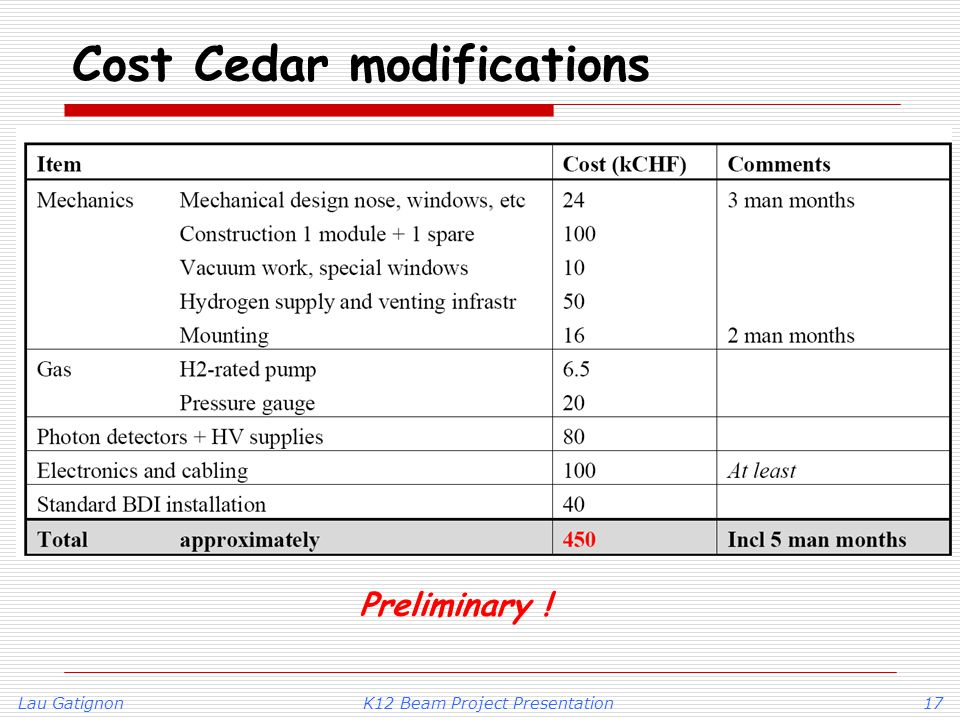 Lau GatignonK12 Beam Project Presentation17 Cost Cedar modifications Preliminary !