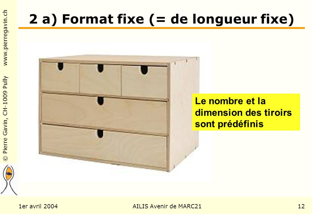 © Pierre Gavin, CH-1009 Pully www.pierregavin.ch 1er avril 2004AILIS Avenir de MARC2112 2 a) Format fixe (= de longueur fixe) Le nombre et la dimension des tiroirs sont prédéfinis