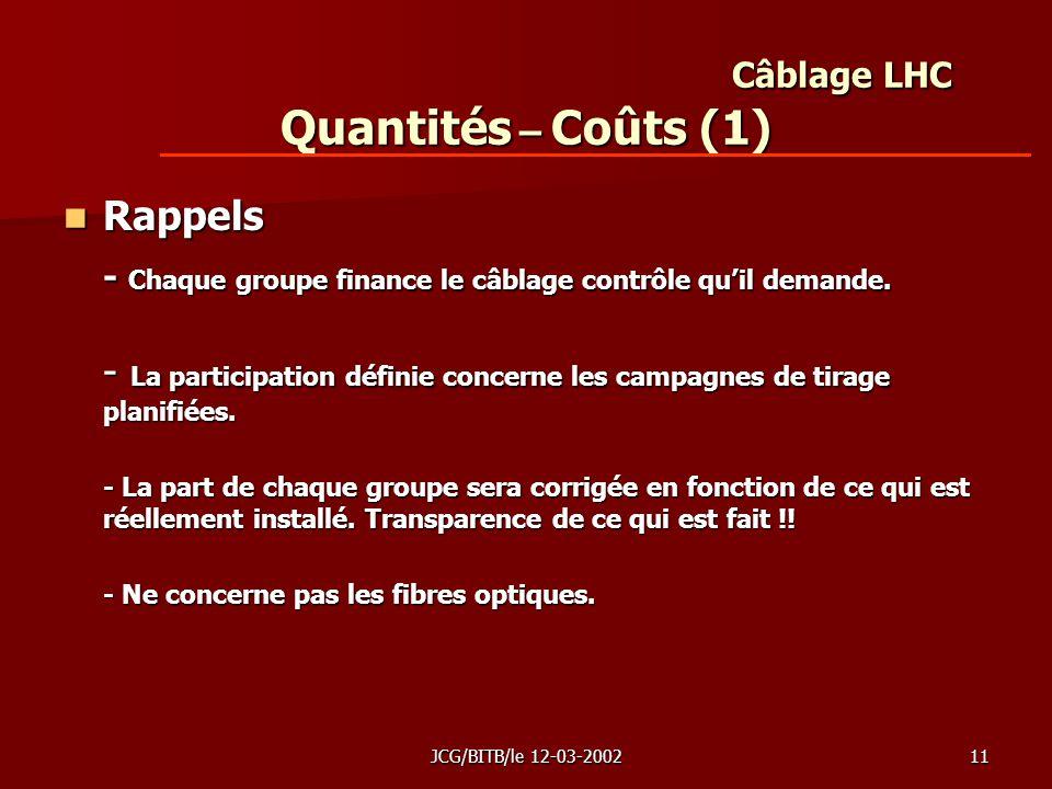 JCG/BITB/le 12-03-200211 Câblage LHC Quantités – Coûts (1) Rappels Rappels - Chaque groupe finance le câblage contrôle quil demande.