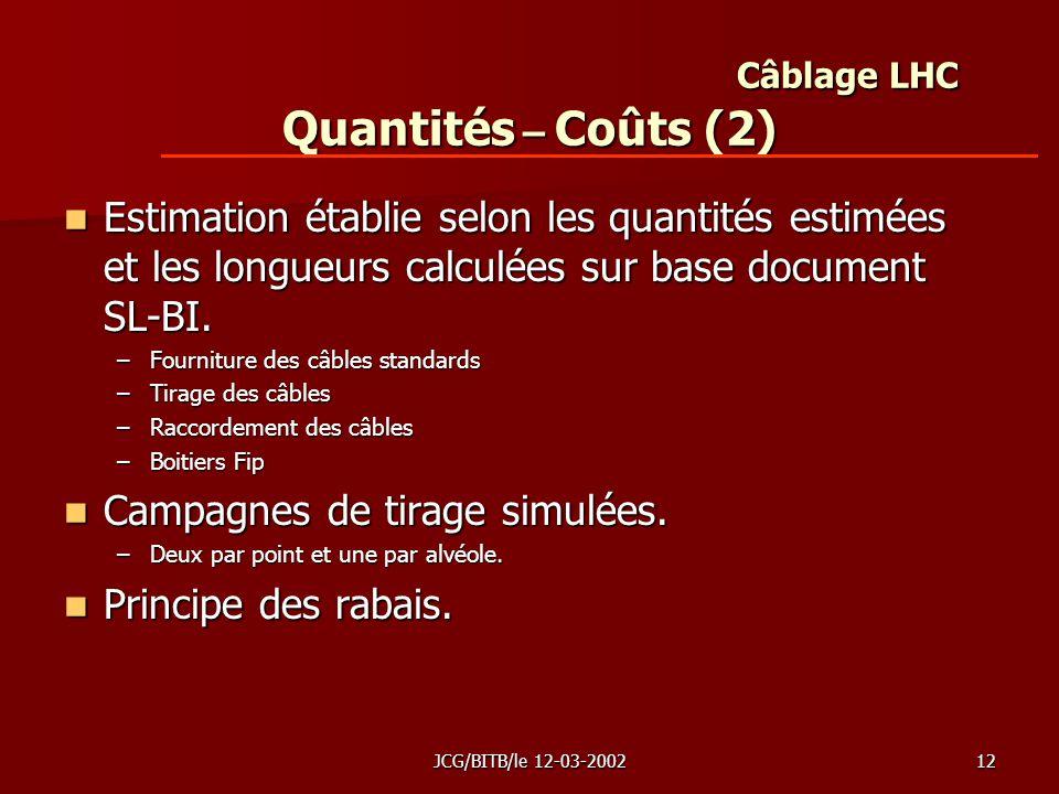 JCG/BITB/le 12-03-200212 Câblage LHC Quantités – Coûts (2) Estimation établie selon les quantités estimées et les longueurs calculées sur base document SL-BI.