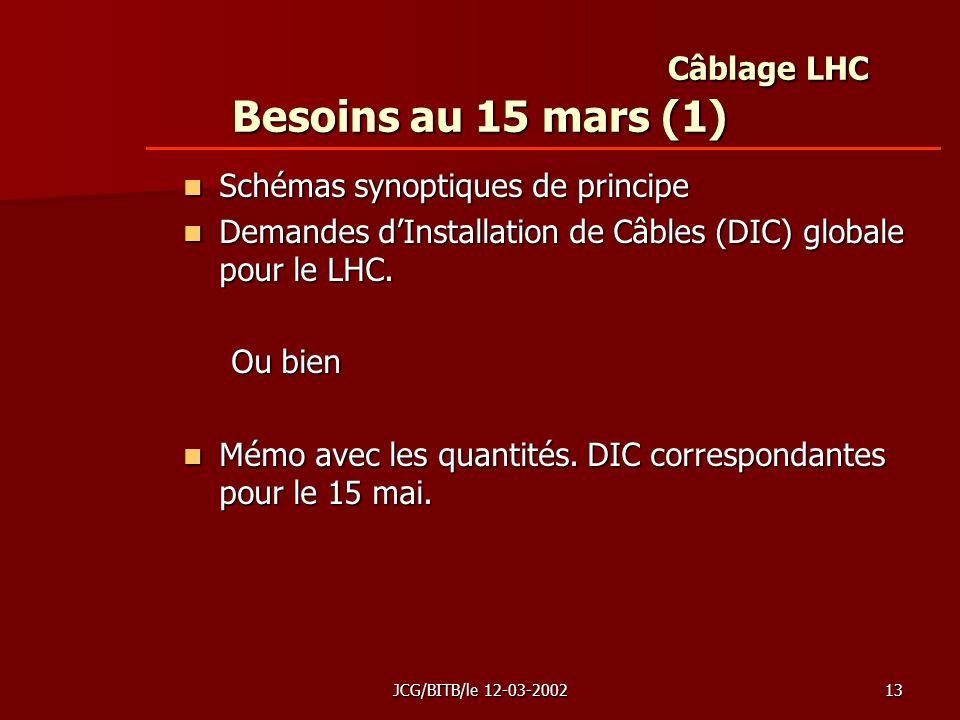 JCG/BITB/le 12-03-200213 Câblage LHC Besoins au 15 mars (1) Schémas synoptiques de principe Schémas synoptiques de principe Demandes dInstallation de Câbles (DIC) globale pour le LHC.