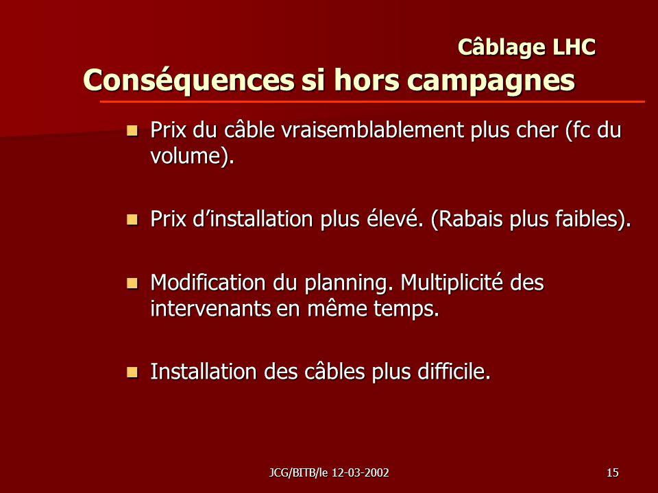 JCG/BITB/le 12-03-200215 Câblage LHC Conséquences si hors campagnes Prix du câble vraisemblablement plus cher (fc du volume).