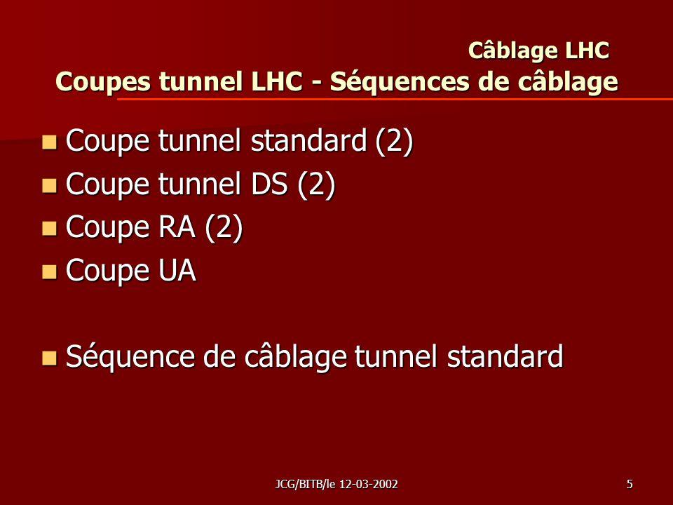JCG/BITB/le 12-03-20025 Câblage LHC Coupes tunnel LHC - Séquences de câblage Coupe tunnel standard (2) Coupe tunnel standard (2) Coupe tunnel DS (2) Coupe tunnel DS (2) Coupe RA (2) Coupe RA (2) Coupe UA Coupe UA Séquence de câblage tunnel standard Séquence de câblage tunnel standard
