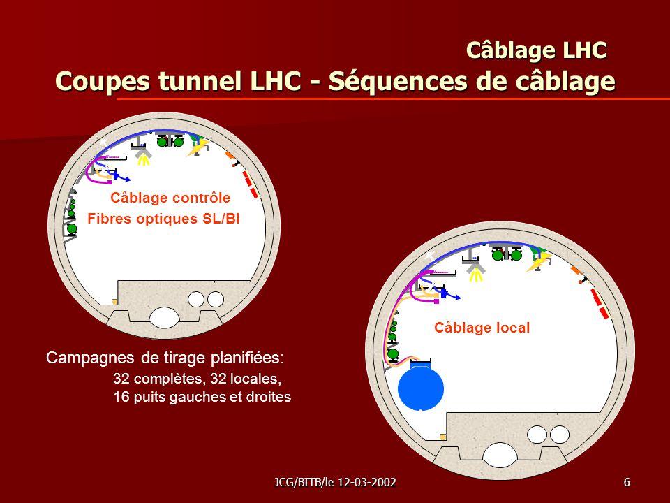 JCG/BITB/le 12-03-20026 Câblage LHC Coupes tunnel LHC - Séquences de câblage Câblage contrôle Fibres optiques SL/BI Câblage local Campagnes de tirage planifiées: 32 complètes, 32 locales, 16 puits gauches et droites