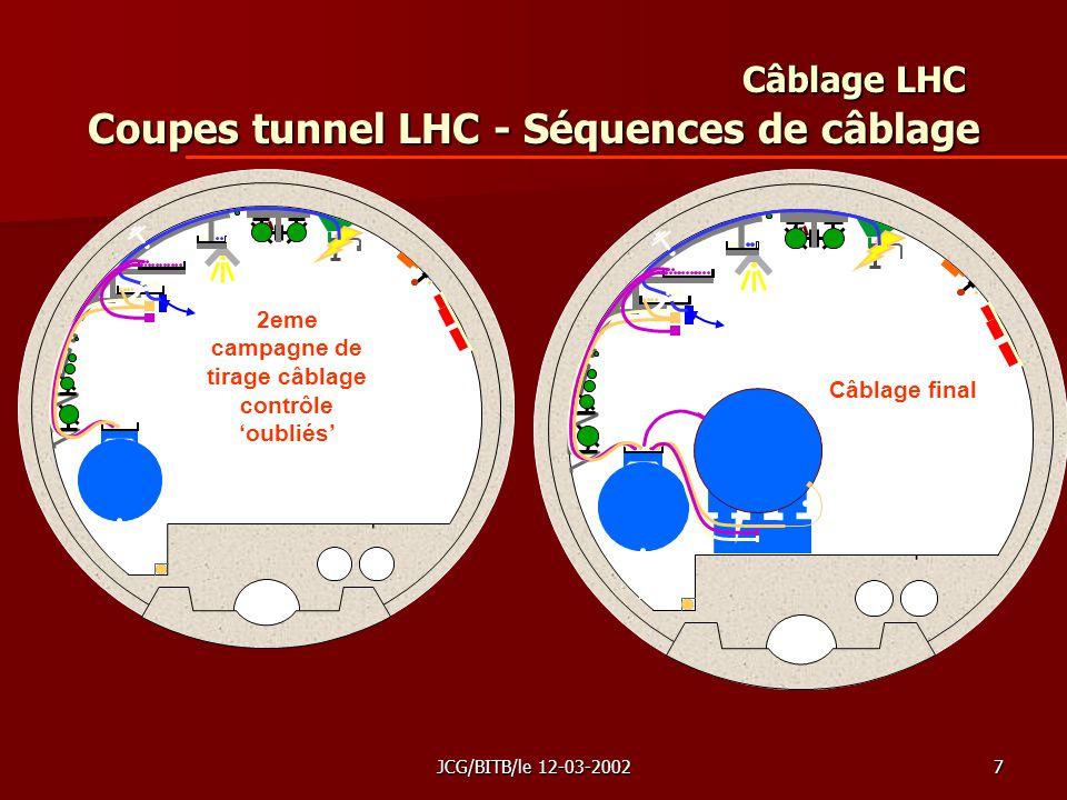 JCG/BITB/le 12-03-20027 Câblage LHC Coupes tunnel LHC - Séquences de câblage Câblage final 2eme campagne de tirage câblage contrôle oubliés