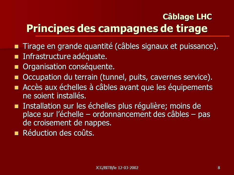 JCG/BITB/le 12-03-20028 Câblage LHC Principes des campagnes de tirage Tirage en grande quantité (câbles signaux et puissance).