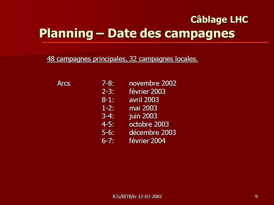 JCG/BITB/le 12-03-20029 Câblage LHC Planning – Date des campagnes 48 campagnes principales, 32 campagnes locales.