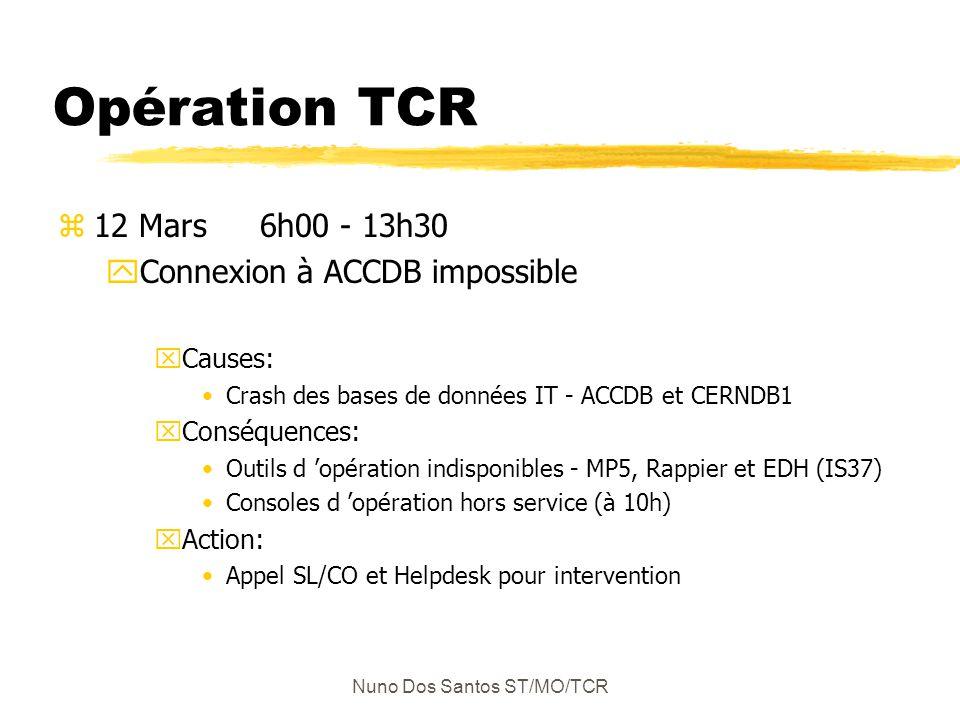 Nuno Dos Santos ST/MO/TCR Opération TCR z12 Mars 6h00 - 13h30 yConnexion à ACCDB impossible xCauses: Crash des bases de données IT - ACCDB et CERNDB1 xConséquences: Outils d opération indisponibles - MP5, Rappier et EDH (IS37) Consoles d opération hors service (à 10h) xAction: Appel SL/CO et Helpdesk pour intervention
