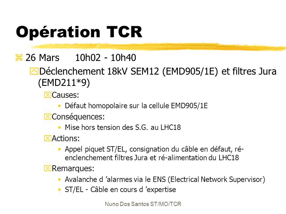 Nuno Dos Santos ST/MO/TCR Opération TCR z26 Mars 10h02 - 10h40 yDéclenchement 18kV SEM12 (EMD905/1E) et filtres Jura (EMD211*9) xCauses: Défaut homopolaire sur la cellule EMD905/1E xConséquences: Mise hors tension des S.G.