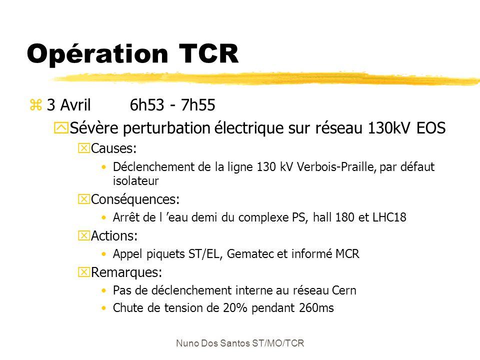 Nuno Dos Santos ST/MO/TCR Opération TCR z3 Avril 6h53 - 7h55 ySévère perturbation électrique sur réseau 130kV EOS xCauses: Déclenchement de la ligne 130 kV Verbois-Praille, par défaut isolateur xConséquences: Arrêt de l eau demi du complexe PS, hall 180 et LHC18 xActions: Appel piquets ST/EL, Gematec et informé MCR xRemarques: Pas de déclenchement interne au réseau Cern Chute de tension de 20% pendant 260ms