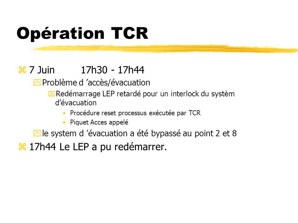 Opération TCR z7 Juin 17h30 - 17h44 yProblème d accès/évacuation xRedémarrage LEP retardé pour un interlock du systèm dévacuation Procédure reset processus exécutée par TCR Piquet Acces appelé yle system d évacuation a été bypassé au point 2 et 8 z17h44 Le LEP a pu redémarrer.