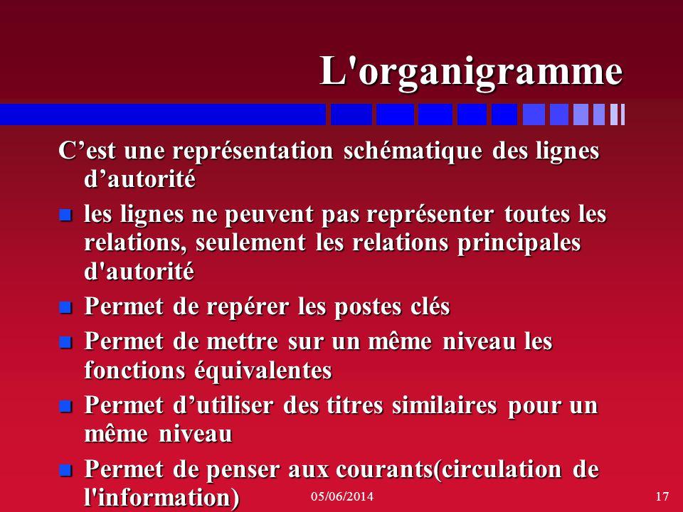05/06/201417 L'organigramme Cest une représentation schématique des lignes dautorité n les lignes ne peuvent pas représenter toutes les relations, seu
