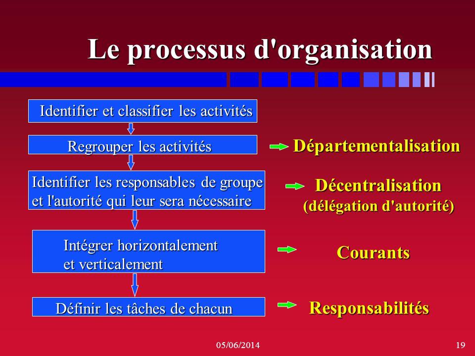 05/06/201419 Le processus d'organisation Identifier et classifier les activités Regrouper les activités Identifier les responsables de groupe et l'aut